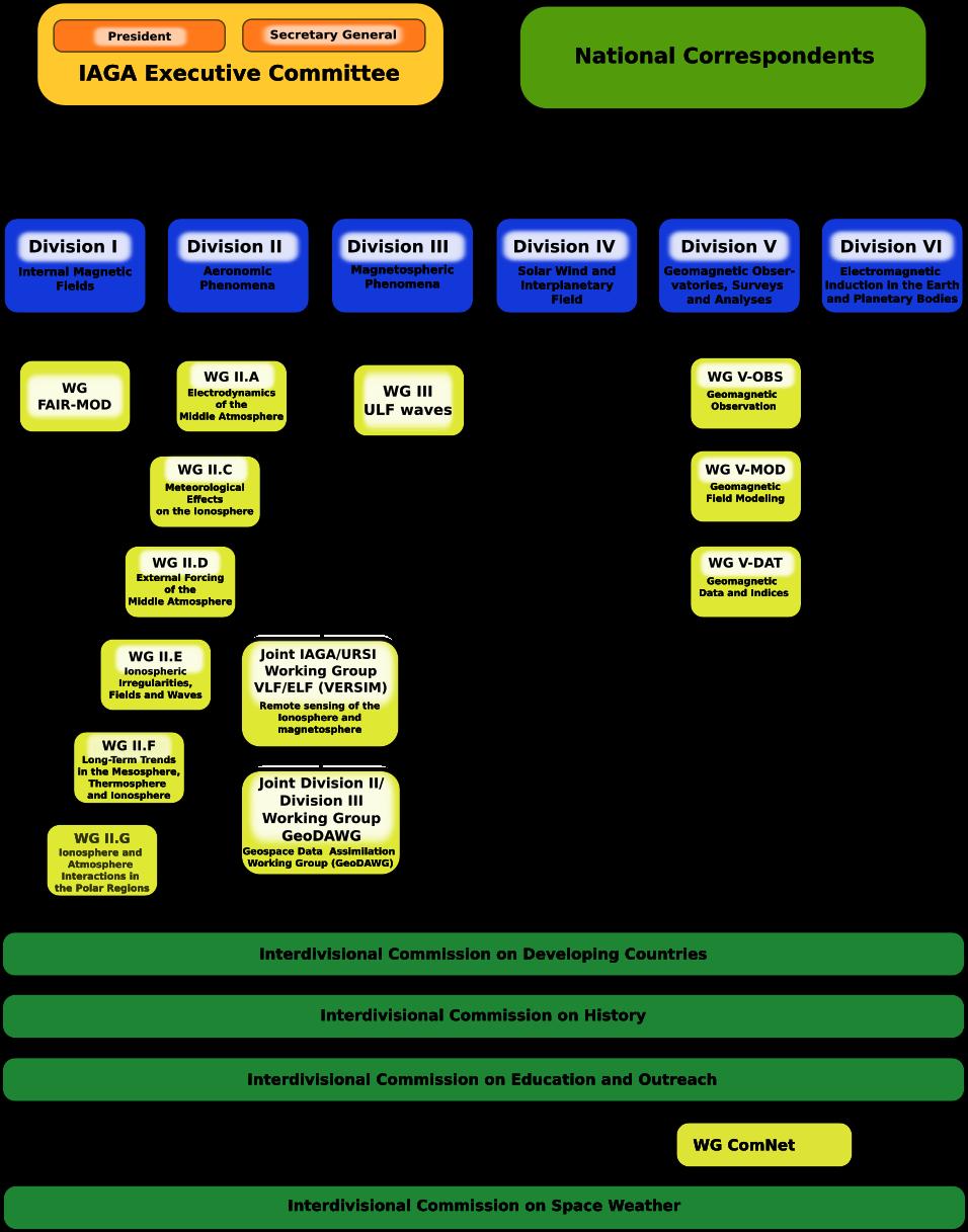 IAGA Organigram